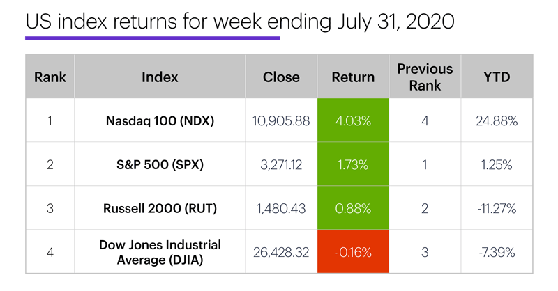 US stock index performance table for week ending 7/31/20. S&P 500 (SPX), Nasdaq 100 (NDX), Russell 2000 (RUT), Dow Jones Industrial Average (DJIA).