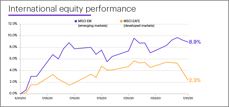 July 2020 international equity performance