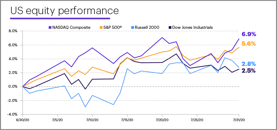 July 2020 US equity performance