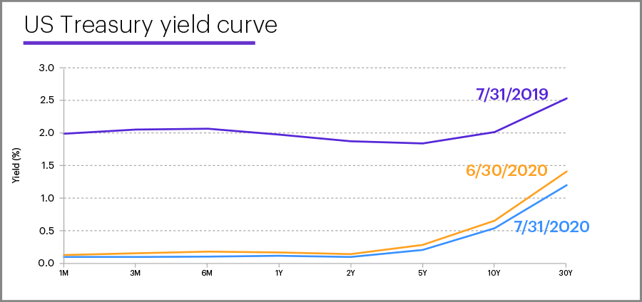 US Treasury yield curve, July 31, 2020
