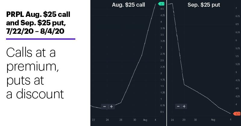 Chart 3: PRPL Aug. $25 call and Sep. $25 put, 7/22/20 – 8/4/20. Calls at a premium, puts at a discount.