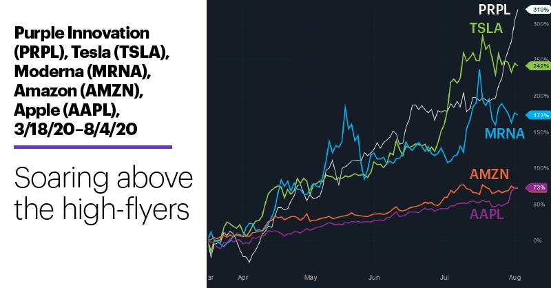 Chart 2: Purple Innovation (PRPL), Tesla (TSLA), Moderna (MRNA), Amazon (AMZN), Apple (AAPL), 3/18/20–8/4/20. Soaring above the high-flyers.