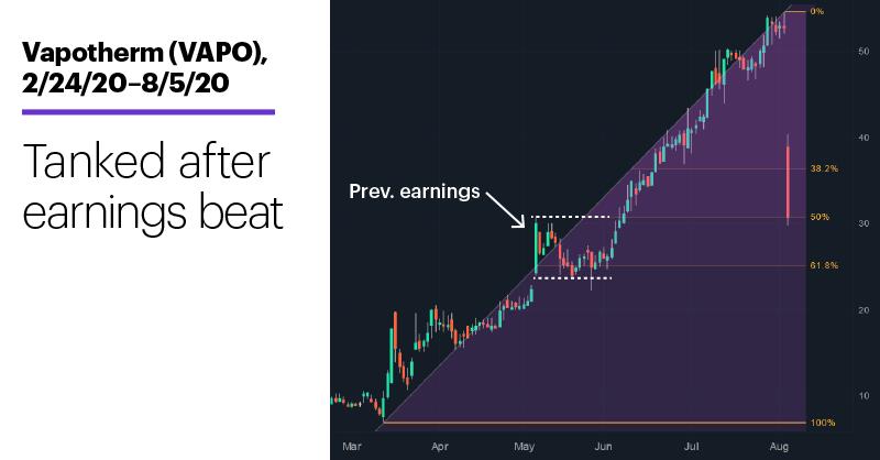 Chart 1: Vapotherm (VAPO), 2/24/20–8/5/20. Vapotherm (VAPO) price chart. Tanked after earnings beat.