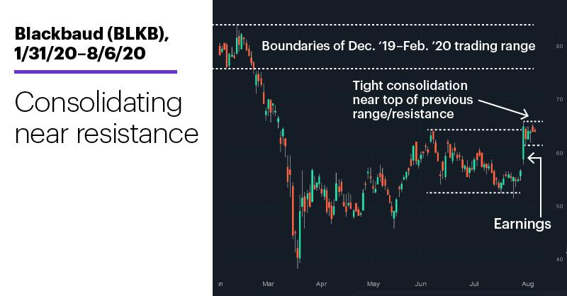 Chart 2: Blackbaud (BLKB), 1/31/20–8/6/20. Blackbaud (BLKB) price chart. Consolidating near resistance.