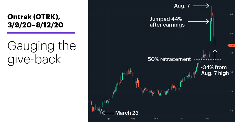 Chart 1: Ontrak (OTRK), 3/9/20–8/12/20. Ontrak (OTRK) price chart. Gauging the give-back.