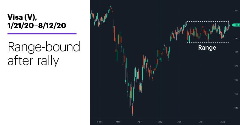 Chart 2: Visa (V), 1/21/20–8/12/20. Visa (V) price chart. Range-bound after rally.