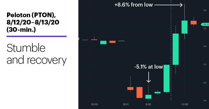 Chart 3: Peloton (PTON), 8/12/20–8/13/20 (30-min.). Peloton (PTON) price chart. Stumble and recovery.