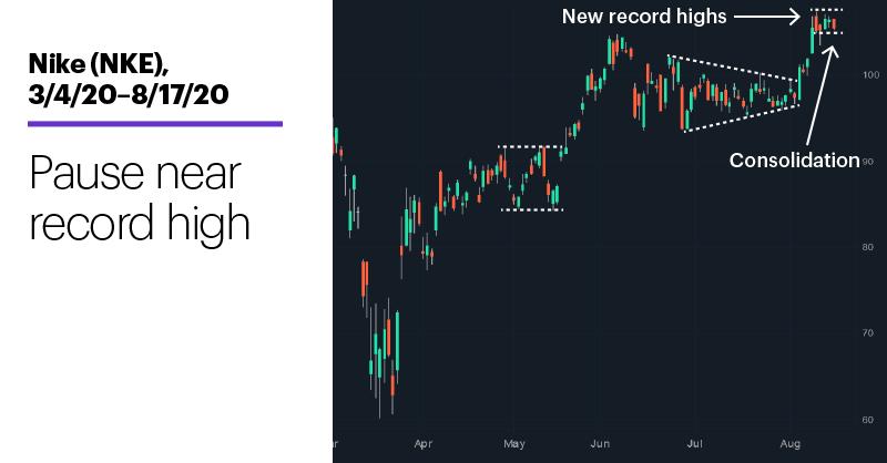 Chart 2: Nike (NKE), 3/4/20–8/17/20. Nike (NKE) price chart. Pause near record high.