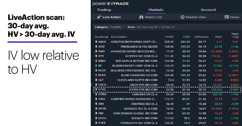 Chart 2: LiveAction scan: 30-day avg. HV > 30-day avg. IV. Unusual options activity. IV low relative to HV.