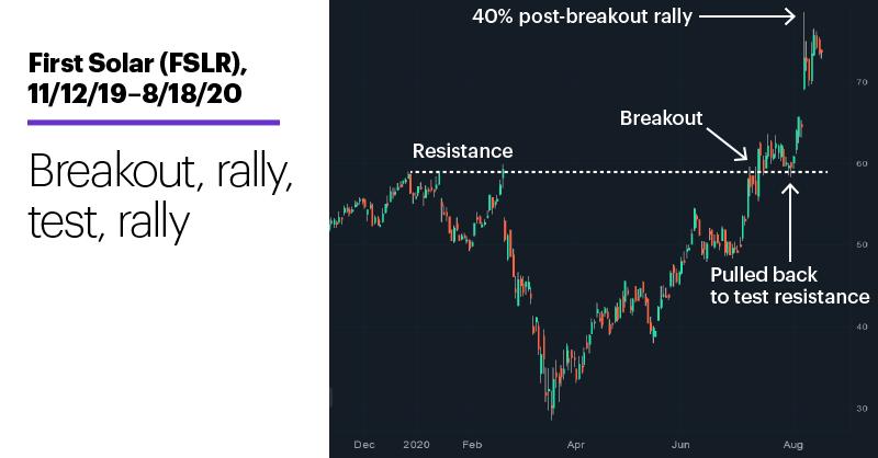 Chart 3: First Solar (FSLR), 11/12/19 – 8/18/20. First Solar (FSLR) price chart. Breakout, rally, test, rally.