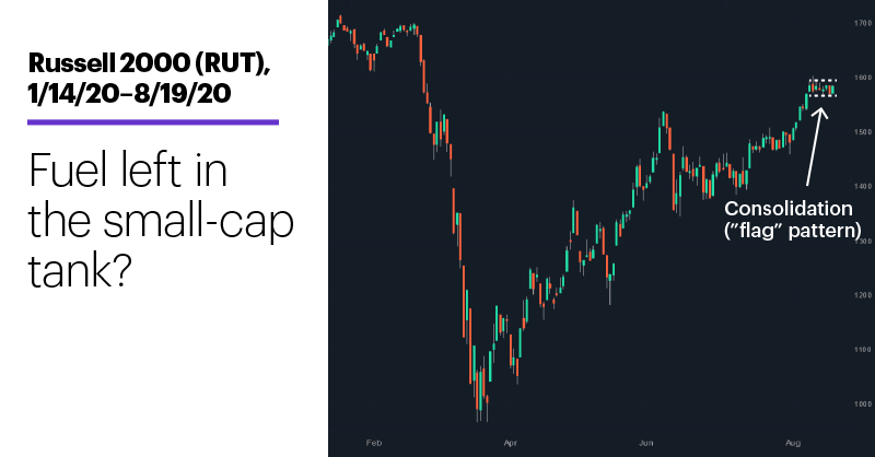 Chart 1: Russell 2000 (RUT), 1/14/20–8/19/20. Fuel left in the small-cap tank?
