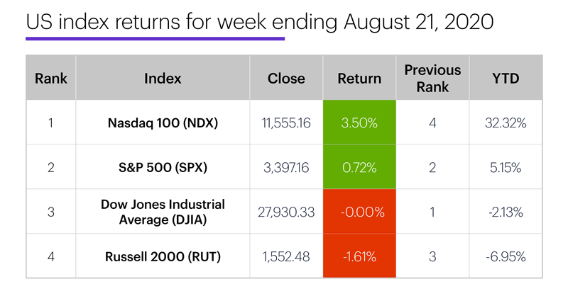 US stock index performance table for week ending 8/21/20. S&P 500 (SPX), Nasdaq 100 (NDX), Russell 2000 (RUT), Dow Jones Industrial Average (DJIA).