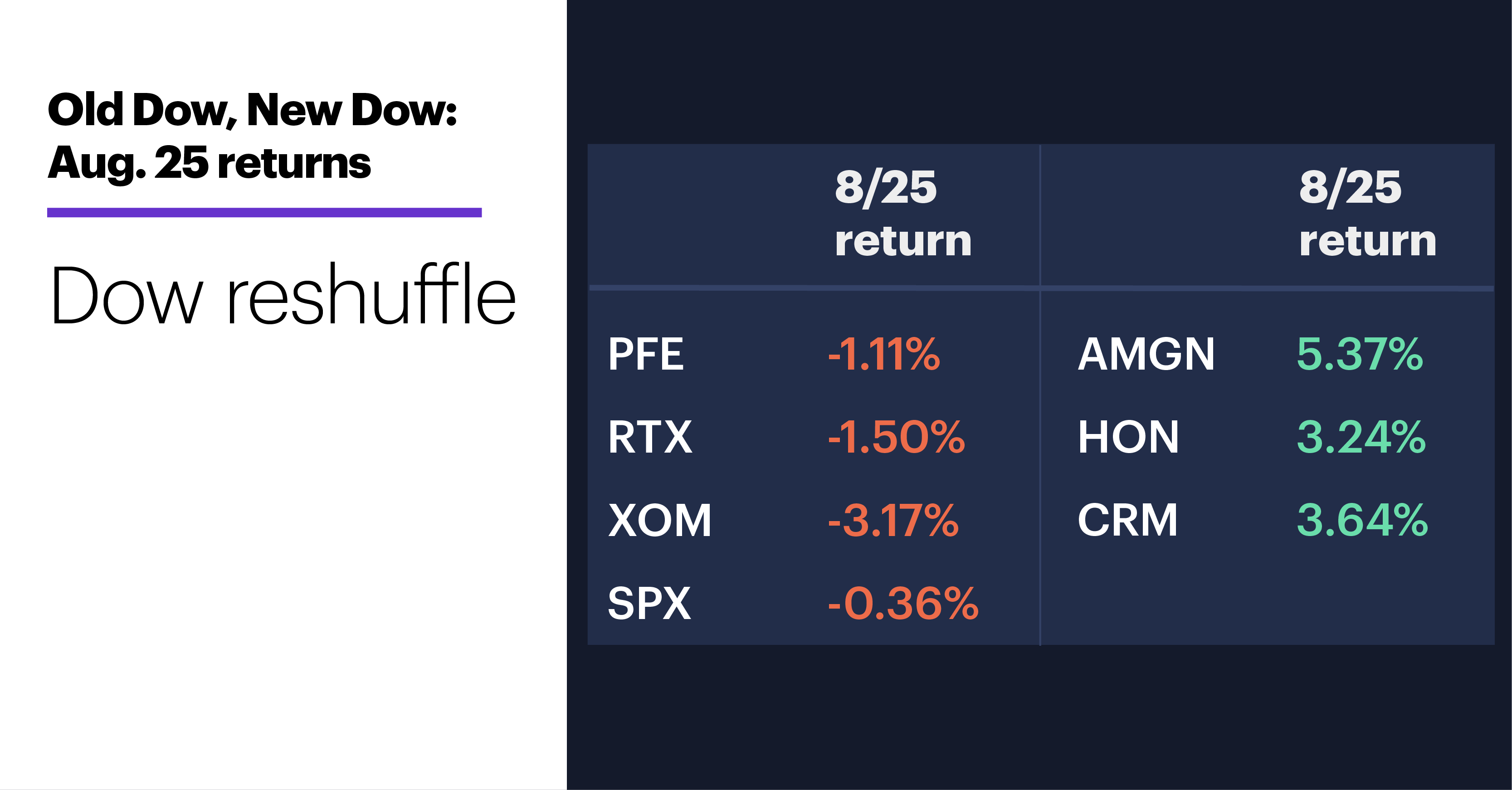 Chart 1: Old Dow, New Dow: Aug. 25 returns. Dow reshuffle.