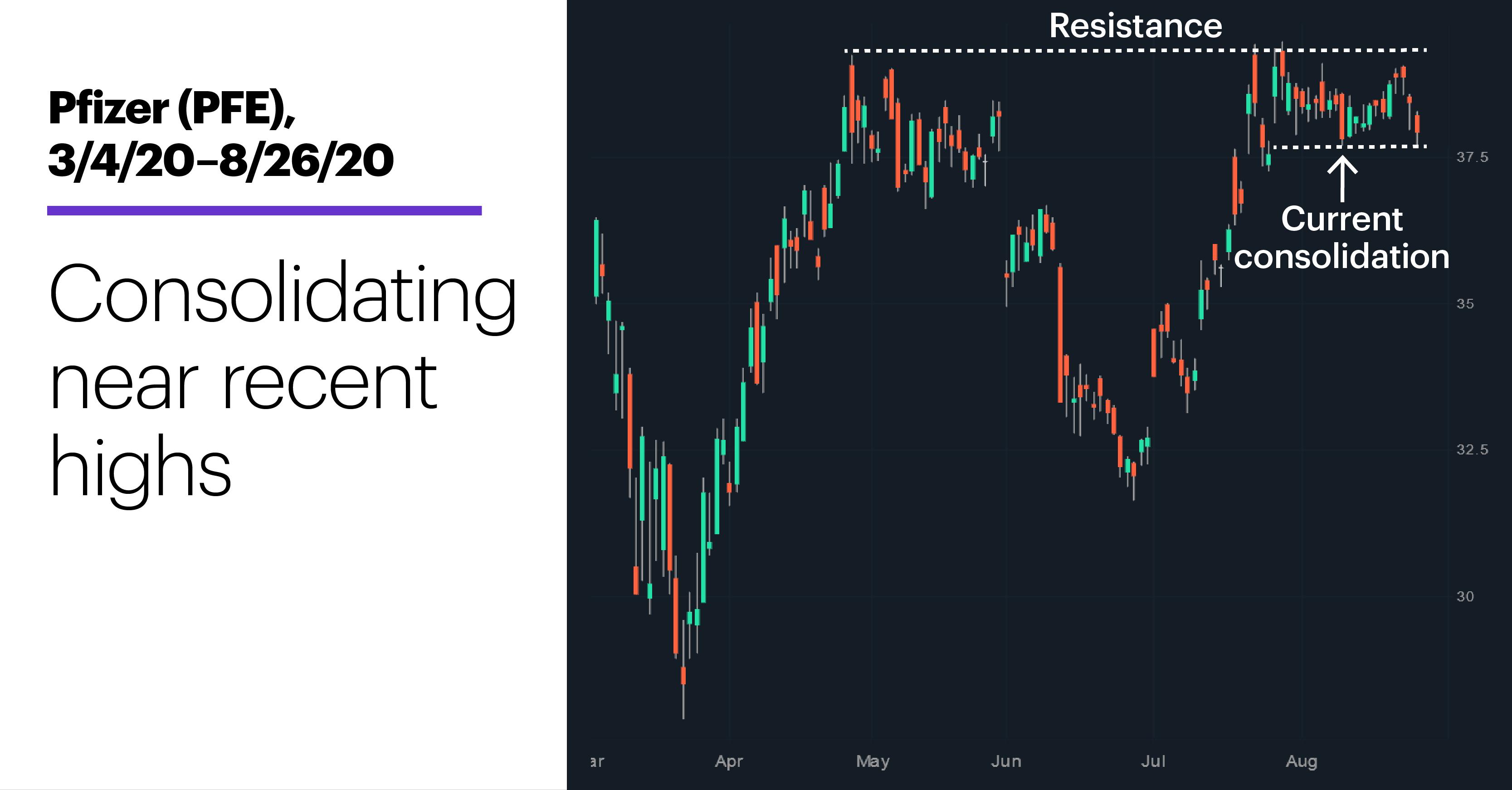 Chart 2: Pfizer (PFE), 3/4/20–8/26/20. Pfizer (PFE) price chart. Consolidating near recent highs.