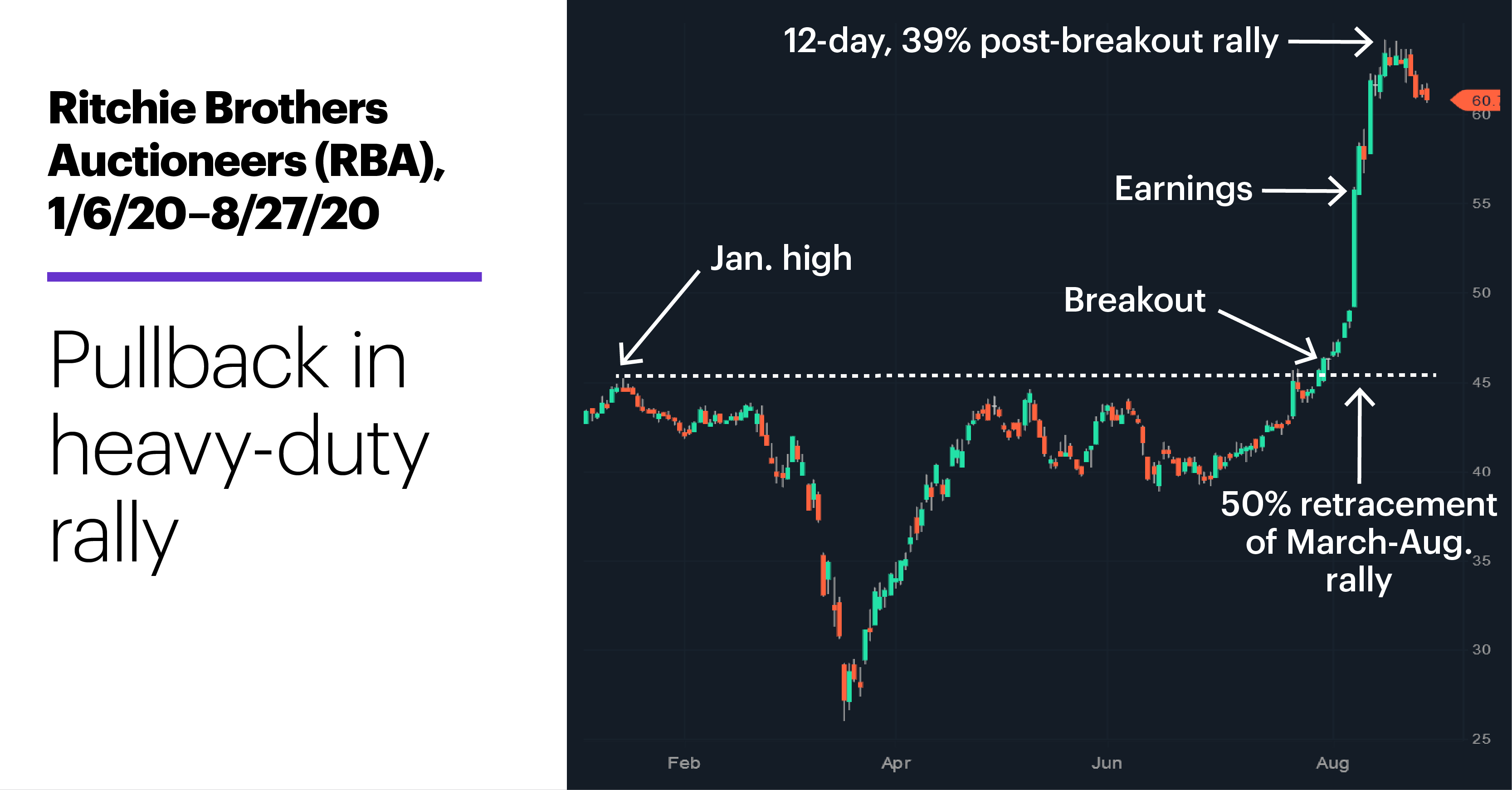 Chart 1: Ritchie Brothers (RBA), 1/6/20–8/27/20. Ritchie Brothers Auctioneers (RBA) price chart. Blurb: Heavy-duty rally.