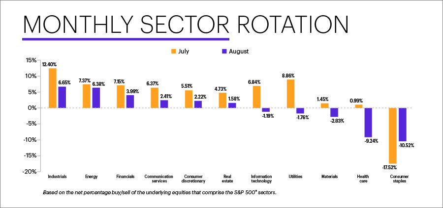 E*TRADE Financial Corporation (NASDAQ:ETFC) today released the data from its monthly sector rotation study, based on the E*TRADE customer net percentage buy/sell behavior for stocks that comprise the S&P 500 sectors.