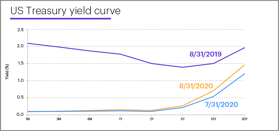 US Treasury yield curve, August 31, 2020
