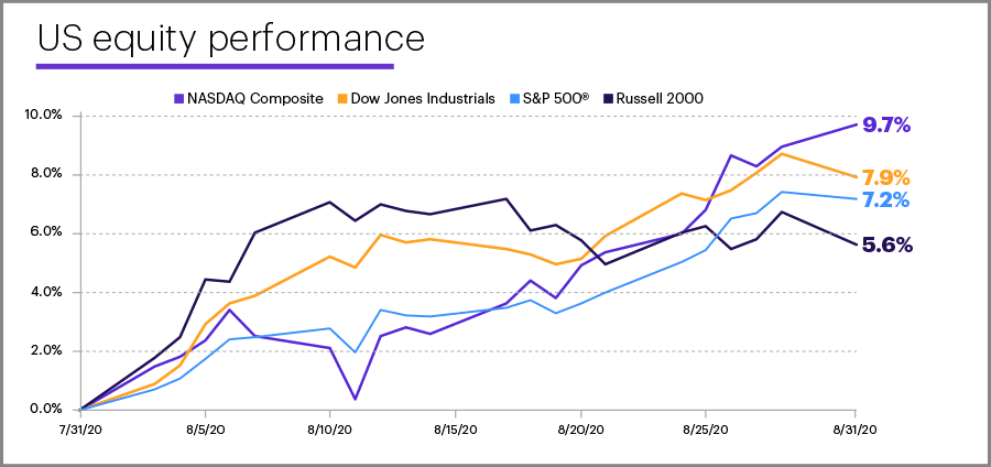 August 2020 US equity performance