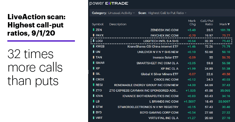 Chart 2: LiveAction scan: Highest call-put ratios, 9/1/20. Unusual options activity. 32 times more calls than puts
