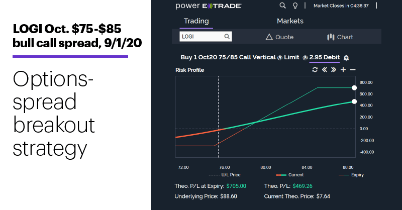 Chart 3: LOGI Oct. $75-$85 bull call spread, 9/1/20. Options spread risk-reward profile. Options-spread breakout strategy.