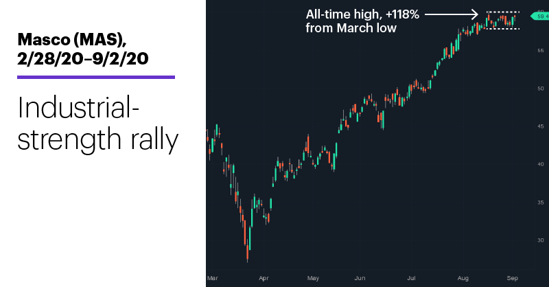 Chart 1: Masco (MAS), 2/28/20–9/2/20. Masco (MAS) price chart. Industrial-strength rally.