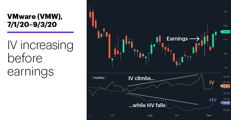 Chart 1: VMware (VMW), 7/1/20–9/3/20. VMware (VMW) price chart. IV increasing before earnings.