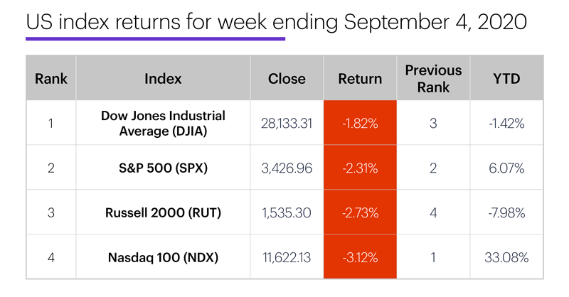 US stock index performance table for week ending 9/4/20. S&P 500 (SPX), Nasdaq 100 (NDX), Russell 2000 (RUT), Dow Jones Industrial Average (DJIA).