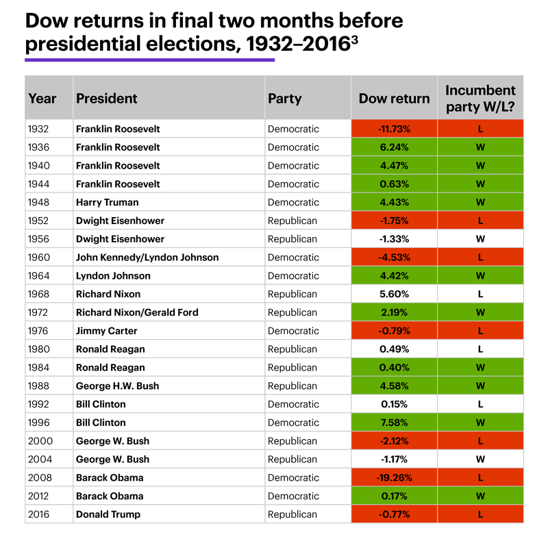Chart 1: Dow returns in final two months before elections, 1932-2016