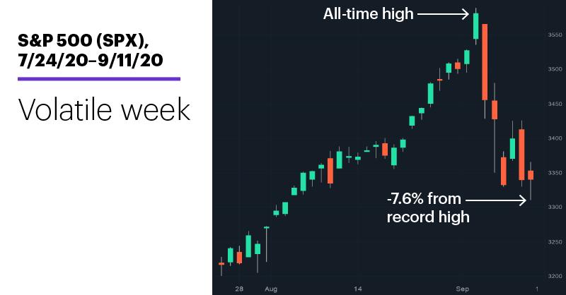 Chart 1: S&P 500 (SPX), 7/24/20–9/11/20. S&P 500 (SPX) price chart. Volatile week.