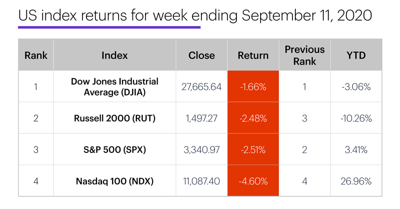 US stock index performance table for week ending 9/11/20. S&P 500 (SPX), Nasdaq 100 (NDX), Russell 2000 (RUT), Dow Jones Industrial Average (DJIA).