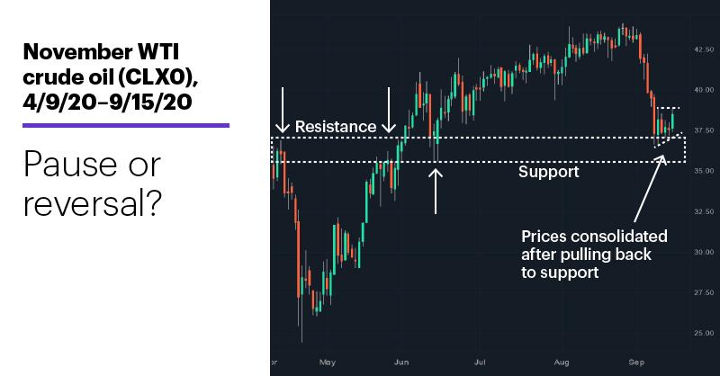Chart 1: November WTI crude oil (CLX0), 4/9/20–9/15/20. WTI crude oil futures chart. Pause or reversal?