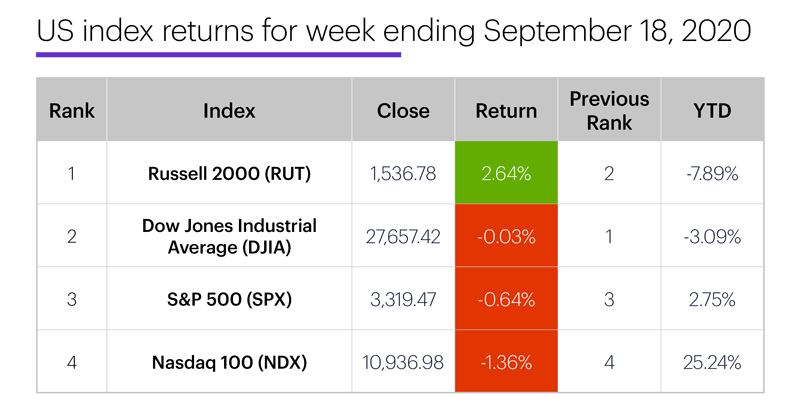 US stock index performance table for week ending 9/18/20. S&P 500 (SPX), Nasdaq 100 (NDX), Russell 2000 (RUT), Dow Jones Industrial Average (DJIA).