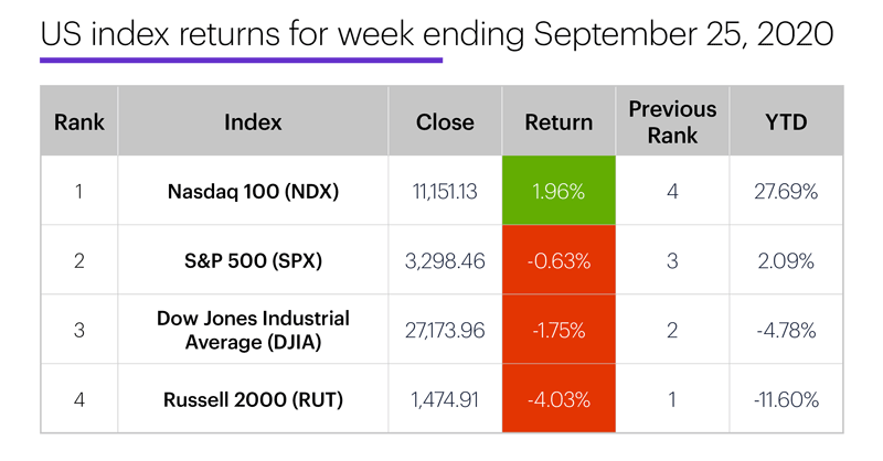 US stock index performance table for week ending 9/25/20. S&P 500 (SPX), Nasdaq 100 (NDX), Russell 2000 (RUT), Dow Jones Industrial Average (DJIA).