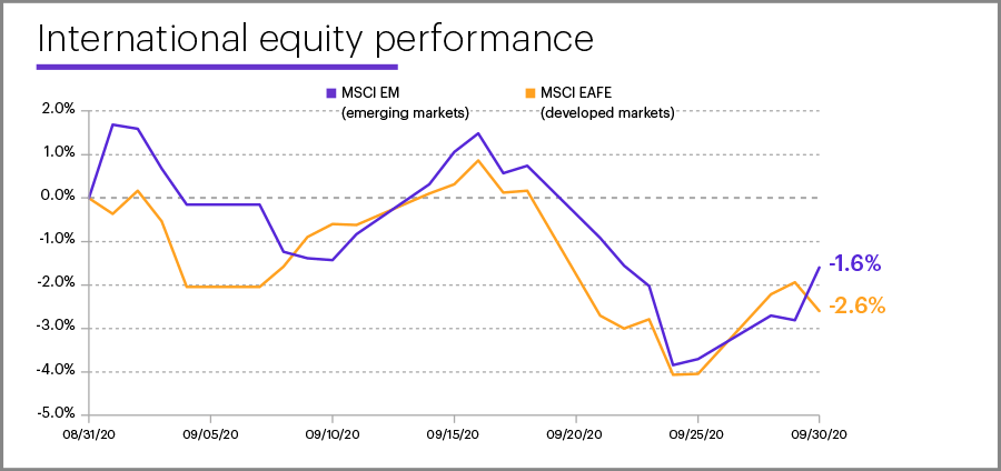 September 2020 international equity performance