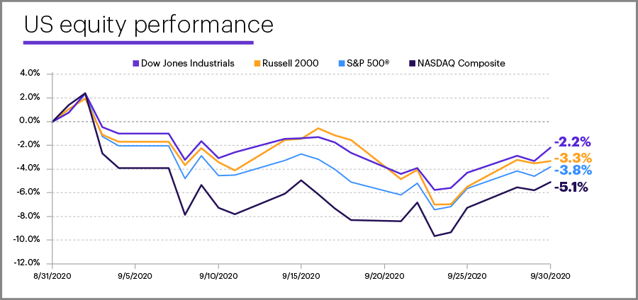 September 2020 US equity performance