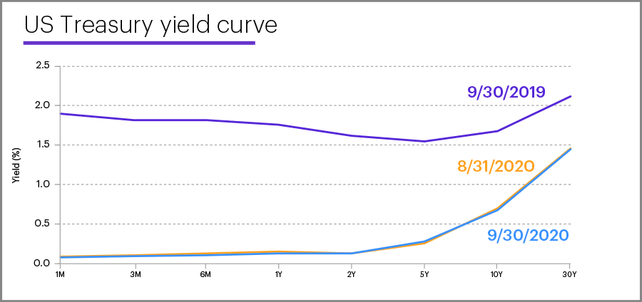 US Treasury yield curve, September 30, 2020