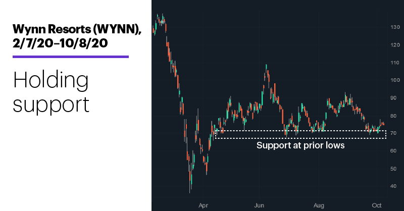 Chart 3: Wynn Resorts (WYNN), 2/7/20–10/8/20. Wynn Resorts (WYNN) price chart. Holding support.
