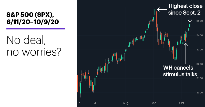 Chart 1: S&P 500 (SPX), 6/11/20–10/9/20. S&P 500 (SPX) price chart. No deal, no worries?