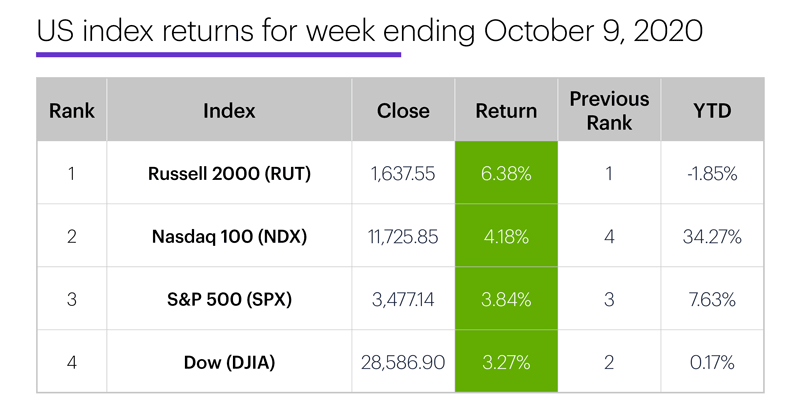 US stock index performance table for week ending 10/9/20. S&P 500 (SPX), Nasdaq 100 (NDX), Russell 2000 (RUT), Dow Jones Industrial Average (DJIA).
