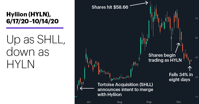 Chart 2: Hyliion (HYLN), 6/17/20–10/14/20. Hyliion (HYLN) price chart. Up as SHLL, down as HYLN.