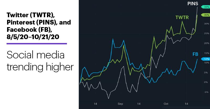 Chart 2: Twitter (TWTR), Pinterest (PINS), and Facebook (FB), 8/5/20–10/21/20. Social media trending higher.
