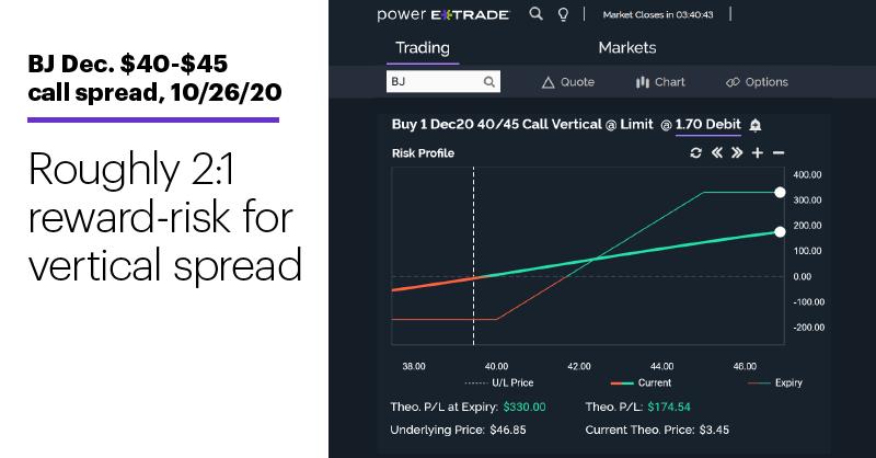 Chart 2: BJ Dec. $40-$45 call spread, 10/26/20. Bull call spread risk-reward profile chart. Roughly 2:1 reward-risk for call spread.