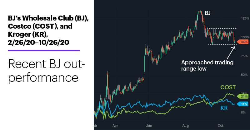 Chart 1: BJ's Wholesale Club (BJ), Costco (COST), and Kroger (KR), 2/26/20–10/26/20. BJ's Wholesale (BJ), Costco (COST), and Kroger (KR) price chart. Recent BJ outperformance.