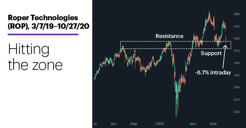Chart 1: Roper Technologies (ROP), 3/7/19–10/27/20. Roper Technologies (ROP) price chart. Hitting the zone.