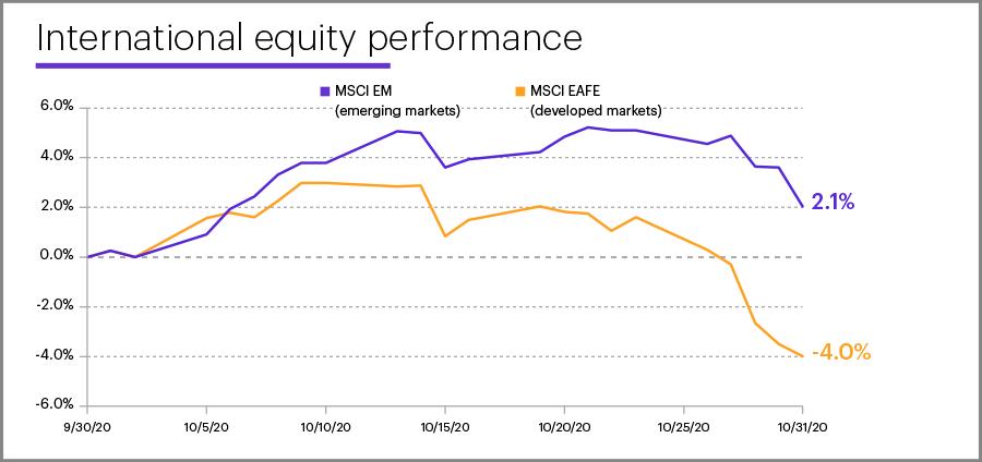 October 2020 international equity performance