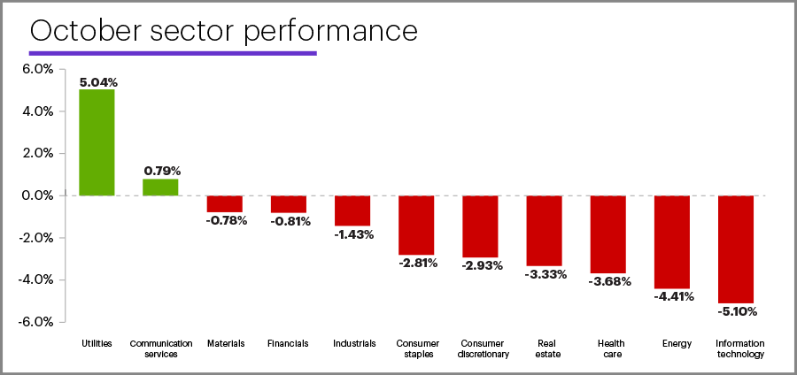 October 2020 sector performance