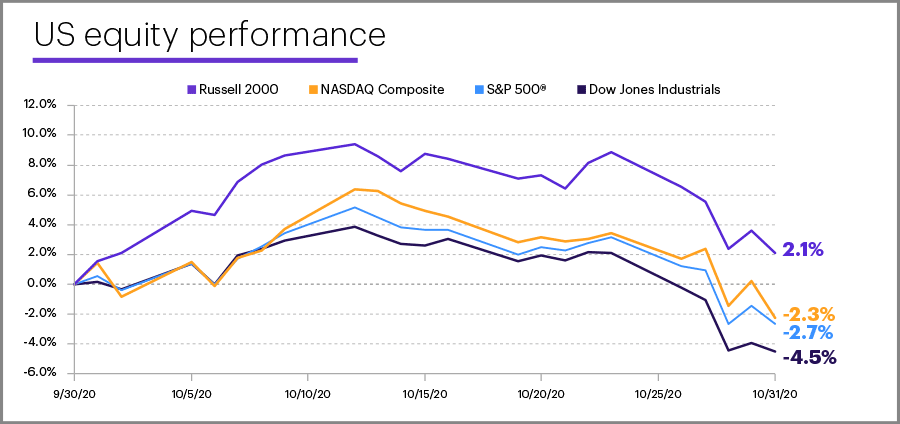 October 2020 US equity performance