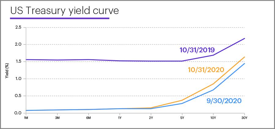 US Treasury yield curve, October 31, 2020