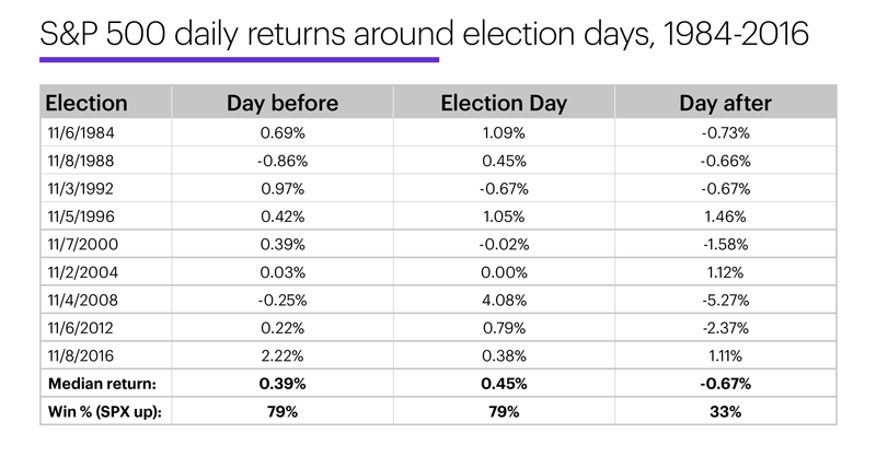 Chart 2: S&P 500 daily returns around elections, 1984-2016.