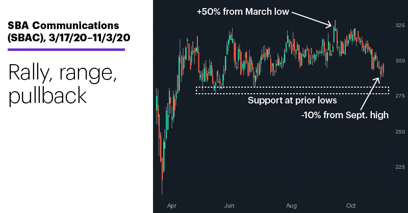 Chart 2: SBA Communications (SBAC), 3/17/19–11/3/20. SBA Communications (SBAC) price chart. Rally, range, pullback.